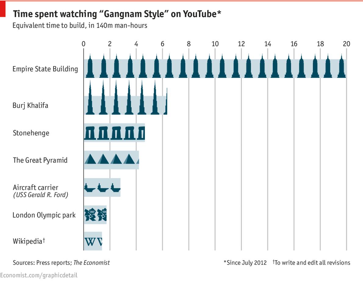 Немного воскресной инфографики