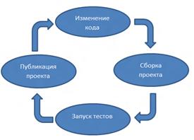 Непрерывная интеграция в TFS 11
