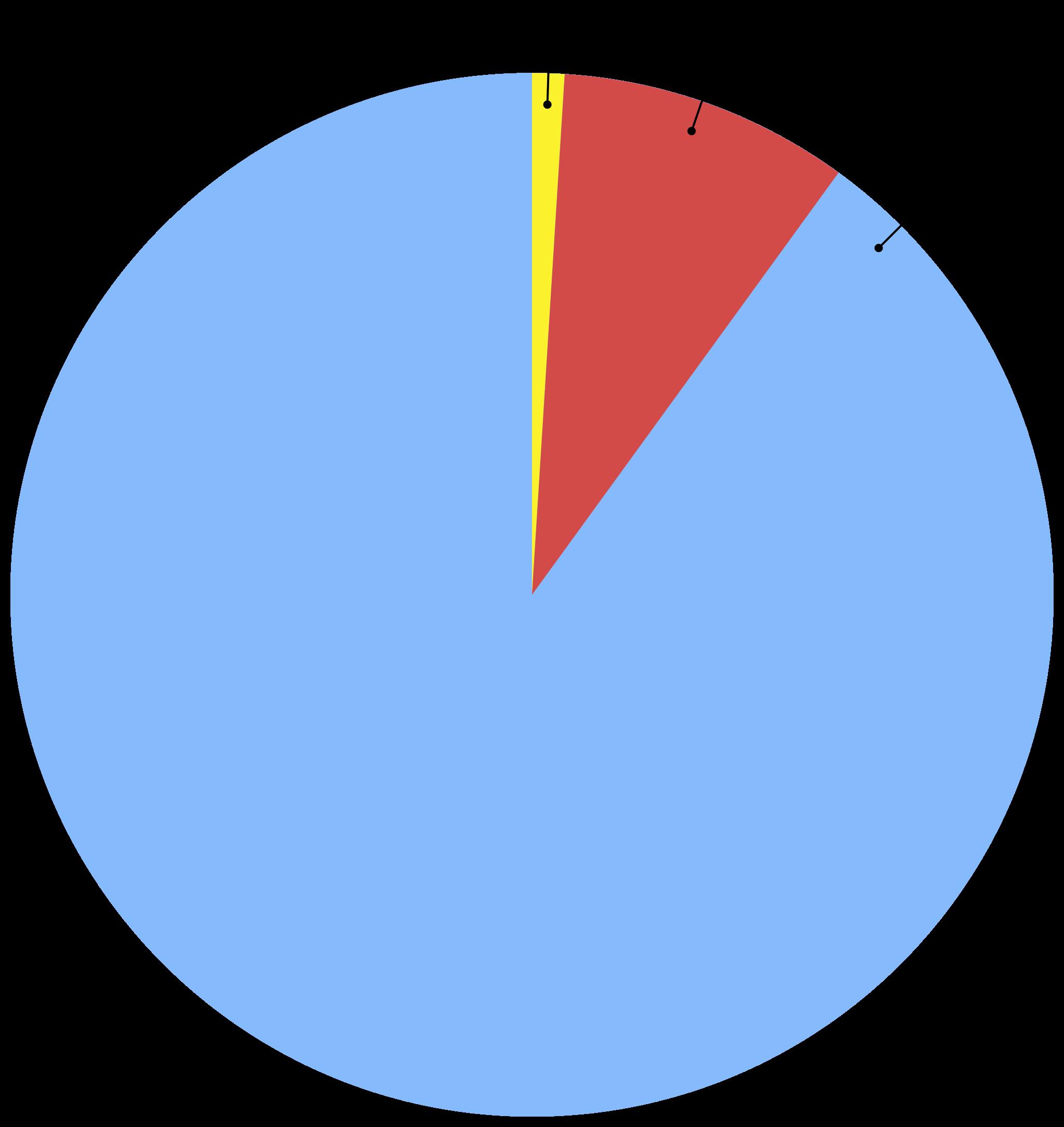 Распределение по правилу одного процента