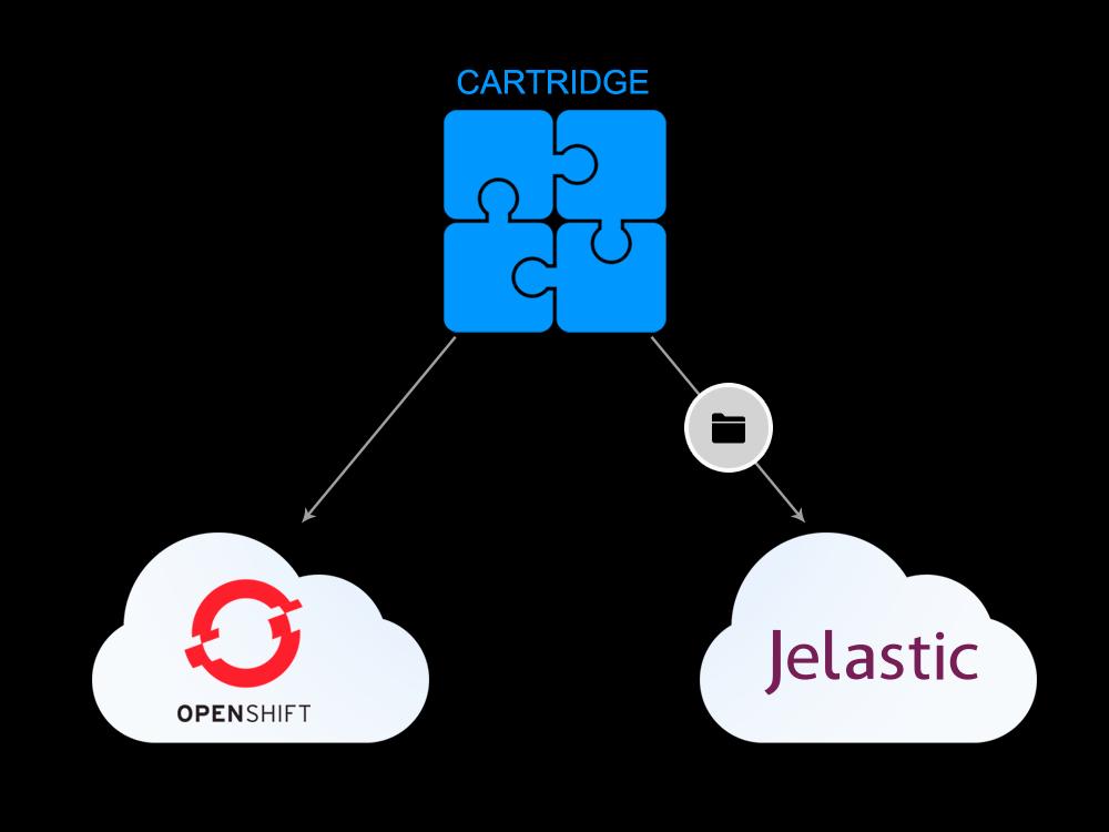 Openshift Cartridge Standard теперь и в Jelastic