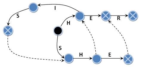 Неверная интерпретация алгоритма Ахо Корасик