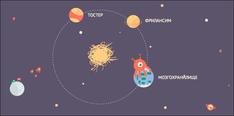 Новая навигация и другие изменения на Хабре