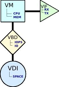 Распределение ресурсов виртуальной машины по компонентам