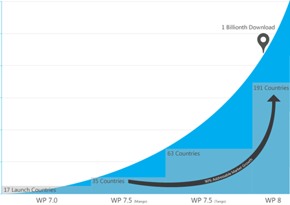 Новости и предложения разрабочтикам Windows Phone с MWC