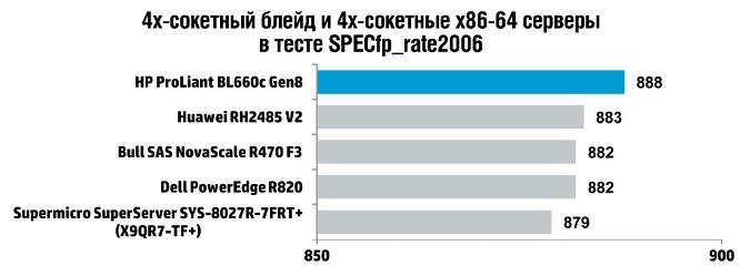 Новые 4 сокетные серверы HP ProLiant Gen8 – удвоенная плотность вычислений