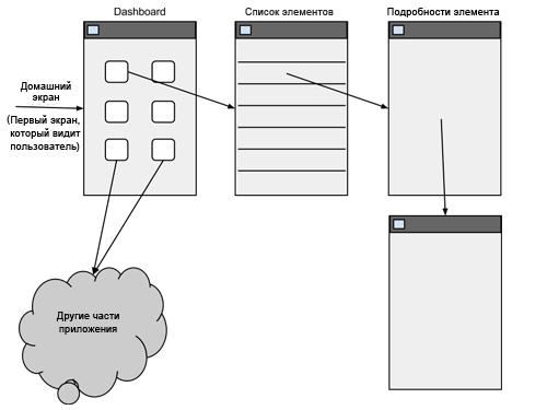Новый паттерн UI — боковая навигация
