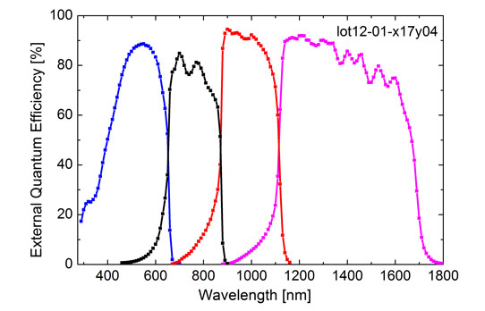 Новый рекорд КПД фотоэлемента: 44,7%