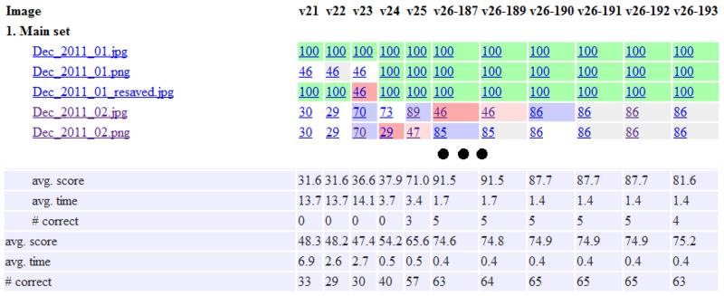 О fuzzing кодогенерации или «программа сама себя не напишет»