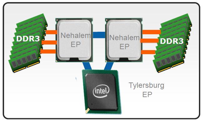 О правильном использовании памяти в NUMA системах под управлением ОС Linux