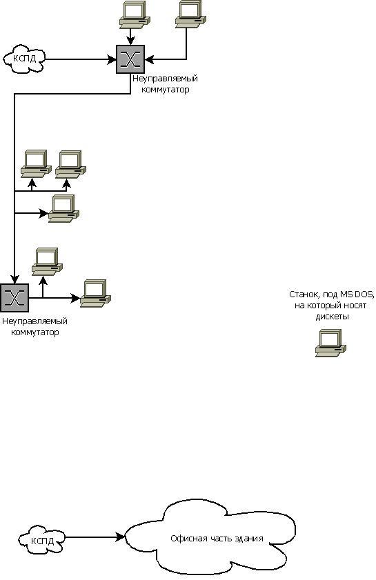 О простом построении недорогих WIFI мостов