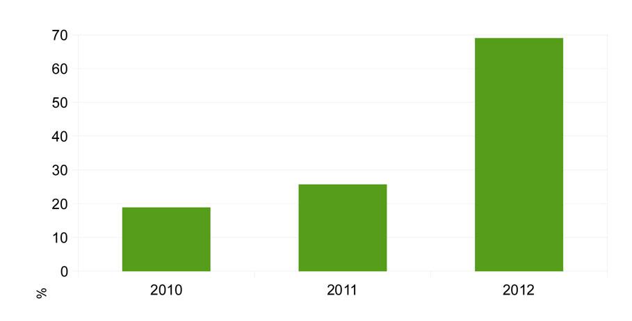 Рост рынка SMS-платежей в мире