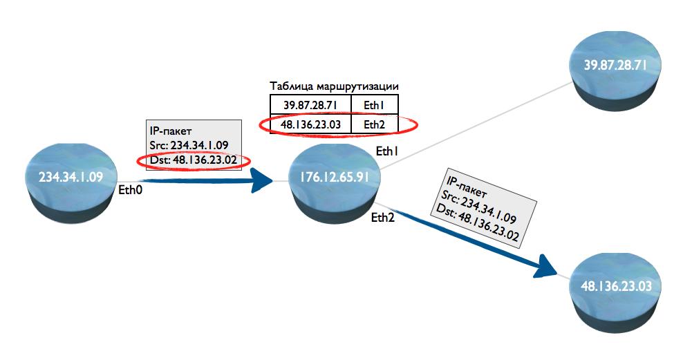 Принцип маршрутизации пакетов IP