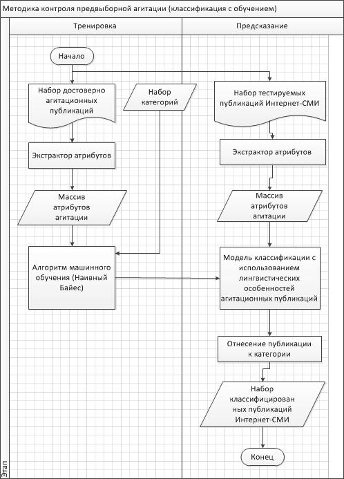 Обработка естественного языка в задаче мониторинга предвыборной агитации