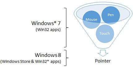 Обработка сенсорного ввода в приложениях Windows 8