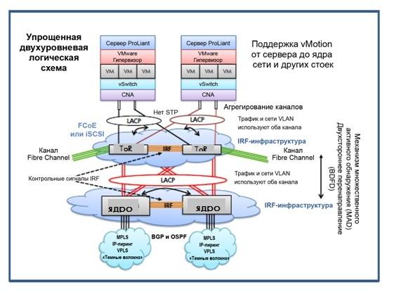 Обзор архитектур сети ЦОД