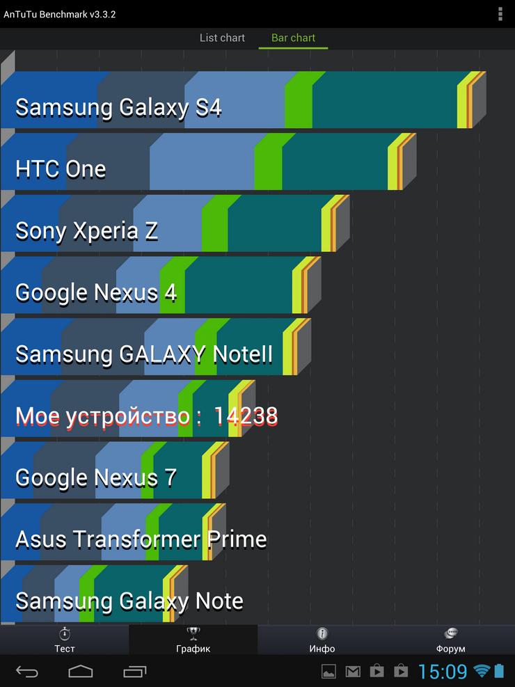 Обзор iconBIT NetTAB Space Quad RX: нужно ли покупать Retina планшет в России?