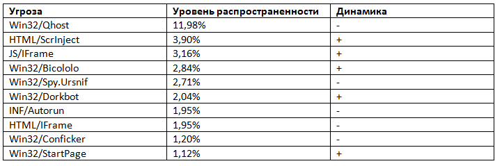 Обзор информационных угроз марта 2013 года