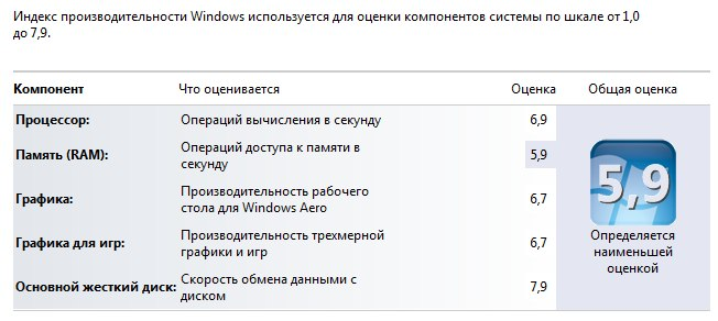 windows 7 test