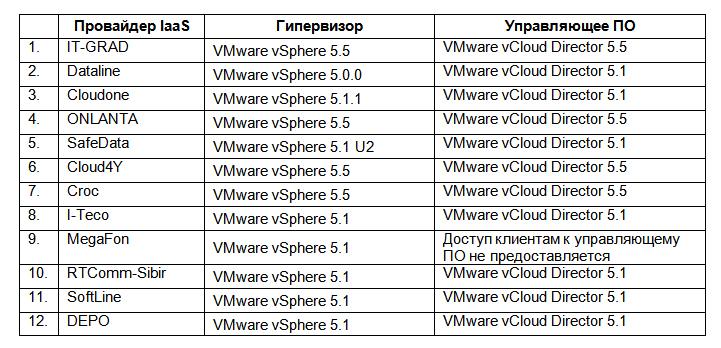 Обзор российского рынка VMware хостинга. Сравнение ведущих провайдеров корпоративного IaaS в России