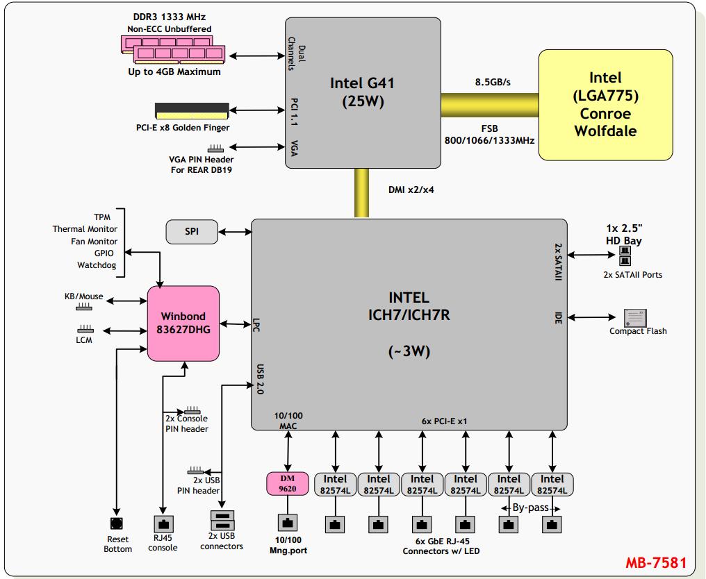 Обзор сетевой платформы Lanner FW 7581
