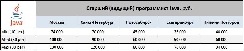 Обзор зарплат программистов Java/C++/C#/Delphi