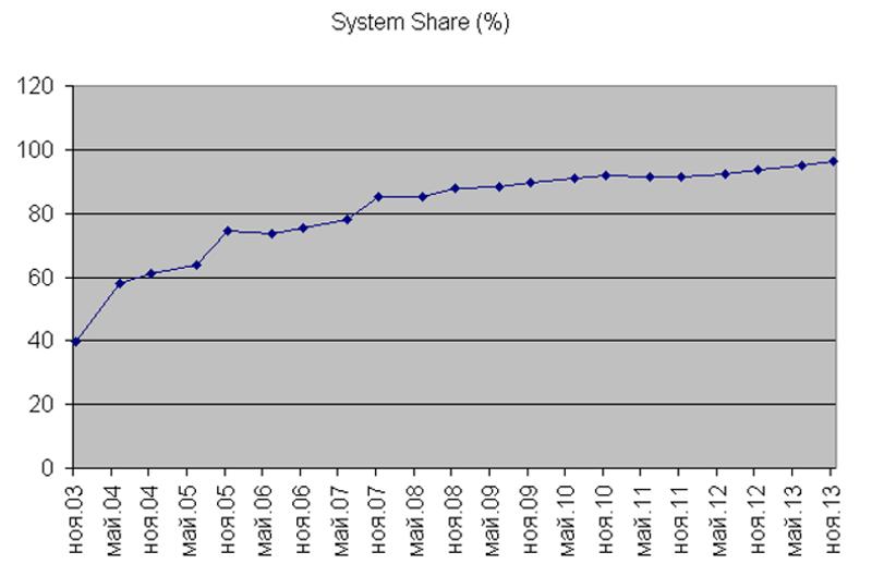Операционные системы Linux для серверов Fujitsu