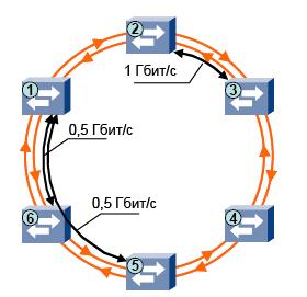 Оптическое кольцо высокой доступности