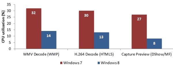 Оптимизация обработки аудио и видео в Windows 8