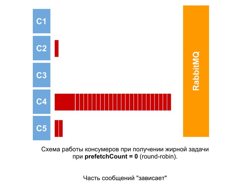 Оптимизация обработки сообщений RabbitMQ