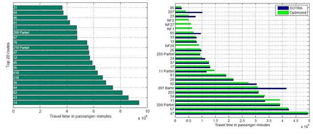 Оптимизация общественного транспорта после анализа данных GSM