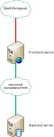 Организация сети в облаке: изолированный VLAN