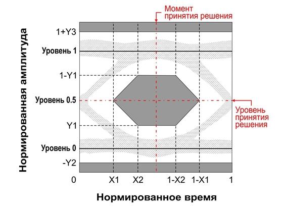 Глаз-диаграмма выходного оптического сигнала
