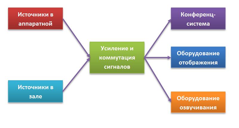 Основные принципы построения конференц залов