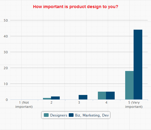 How important is product design?