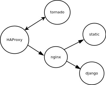 Осовремененный Unix Way или pipe в браузер