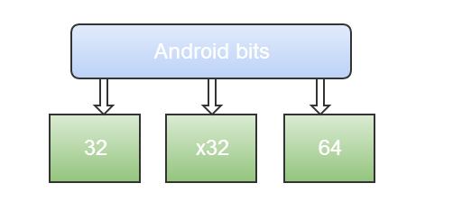 Отладка native кода под Android: ручное и автоматизированное тестирование
