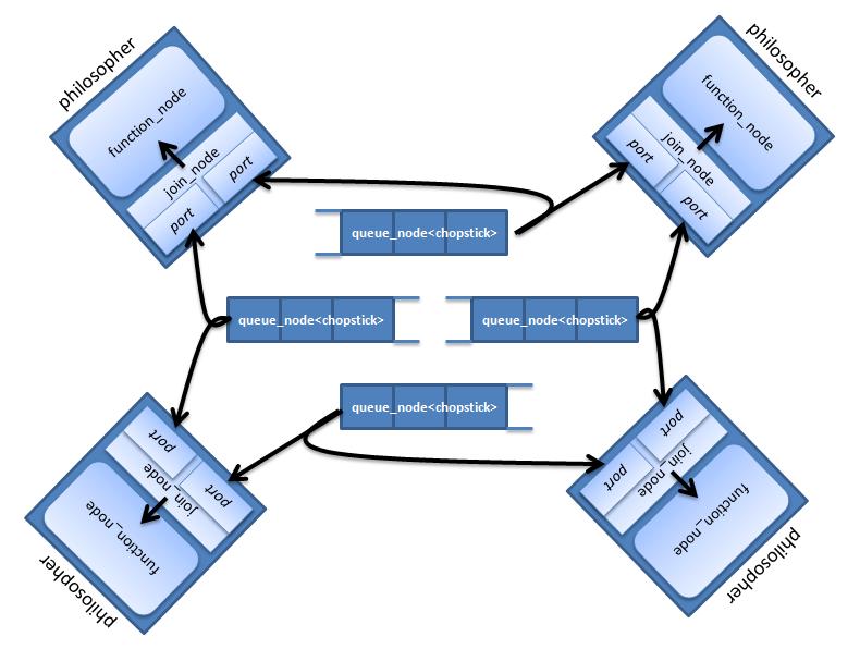 Параллельное программирование с помощью вычислительного графа