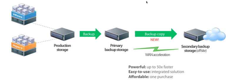 Передача резервных копий на внеофисное хранение: WAN акселератор в Veeam Backup & Replication v7
