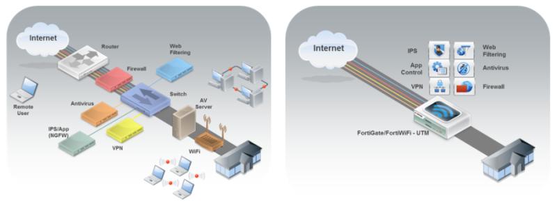 Первоначальная настройка и возможности UTM устройств FortiGate для малых предприятий