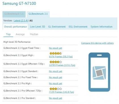 Первые результаты тестов Samsung Galaxy Note II