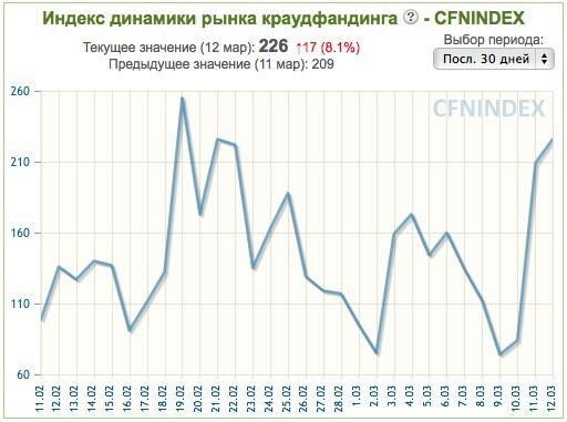 Первый в мире Индекс Краудфандинга — CFNINDEX