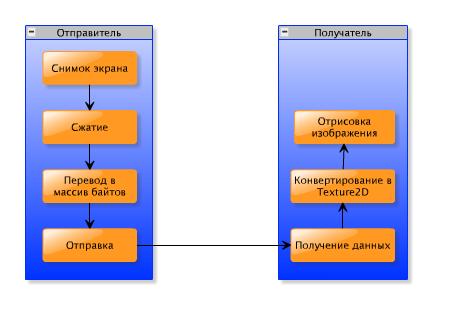 Пишем шустрый Remote — Desktop клиент на C# и XNA