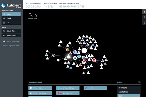 Плагин Lightbeam к Firefox позволяет видеть, кто и как запрашивает информацию с ПК пользователя