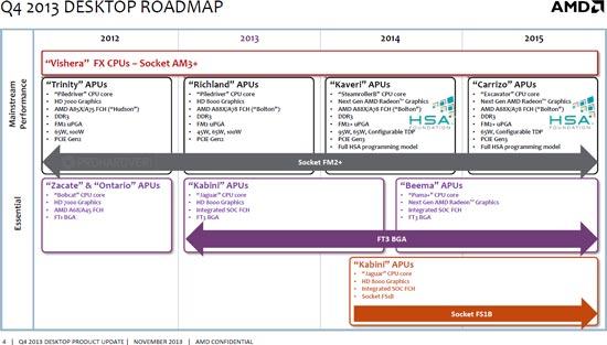 Планы AMD в отношении настольных процессоров: развитие CPU FX прекращено, за APU Kaveri последует Carrizo