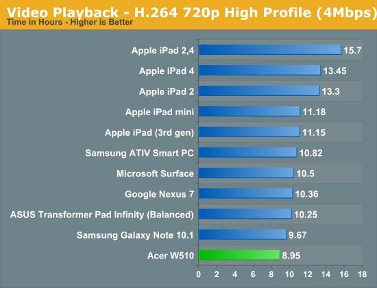 Будучи более производительной, чем NVIDIA Tegra 3, однокристальная система Clover Trail имеет меньшее энергопотребление