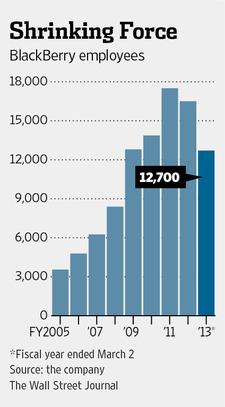 Сокращения и закрытие производств — части плана сокращения BlackBerry по выходу из кризиса