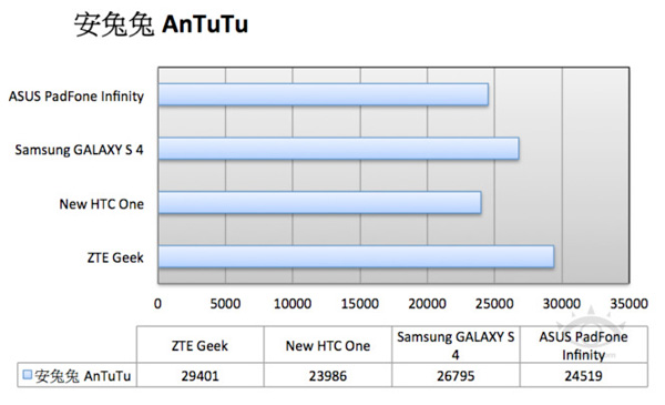 Сравнение производительности ZTE Geek и конкурентов в AnTuTu