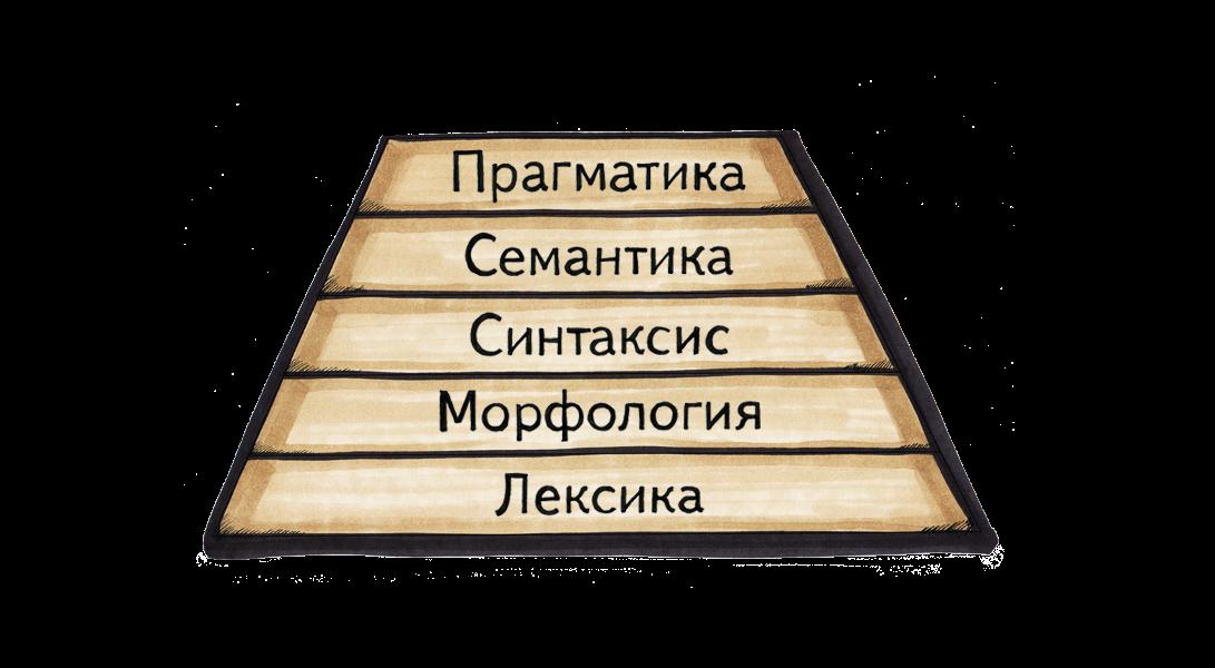 Почему в поиске без лингвистики не обойтись?