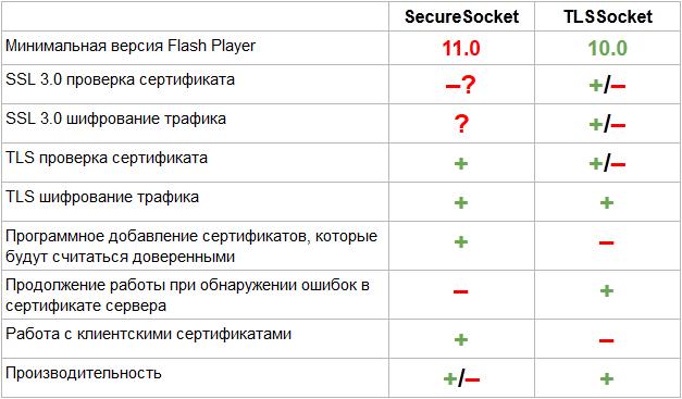 Поддержка протоколов TLS/SSL для сокетного соединения на AS3