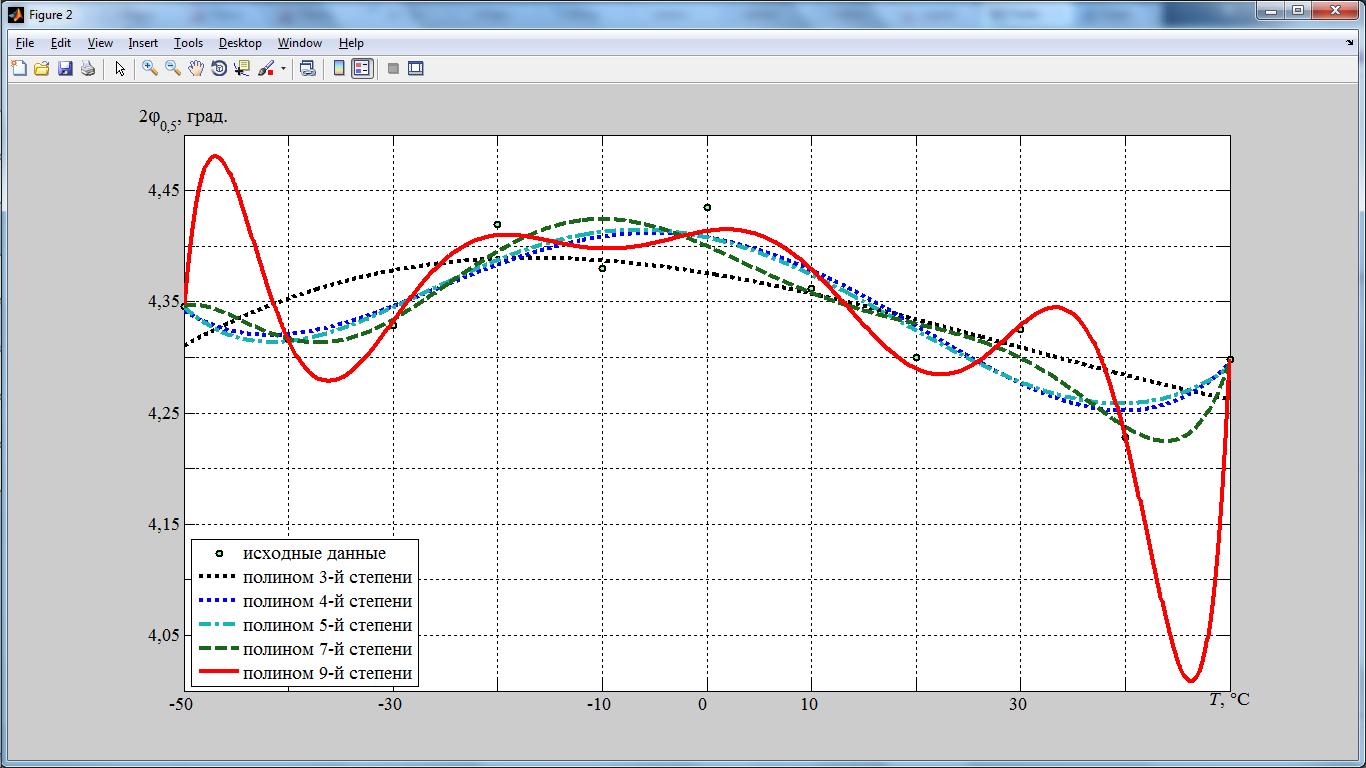 Подготовка графиков в MatLab